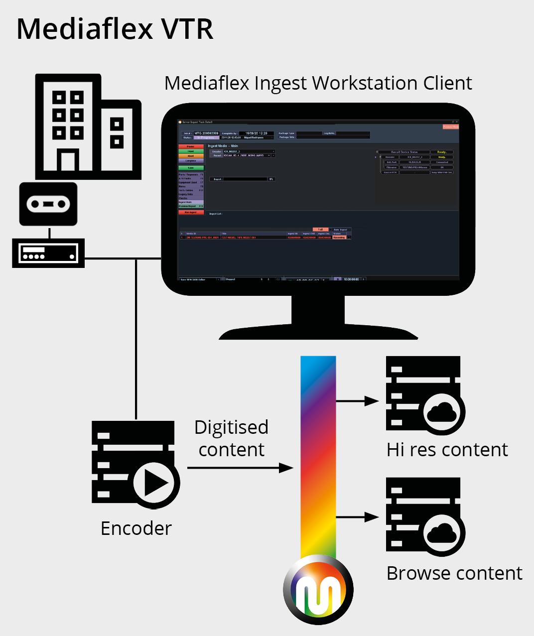 Mediaflex VTR Manual Tape Ingest