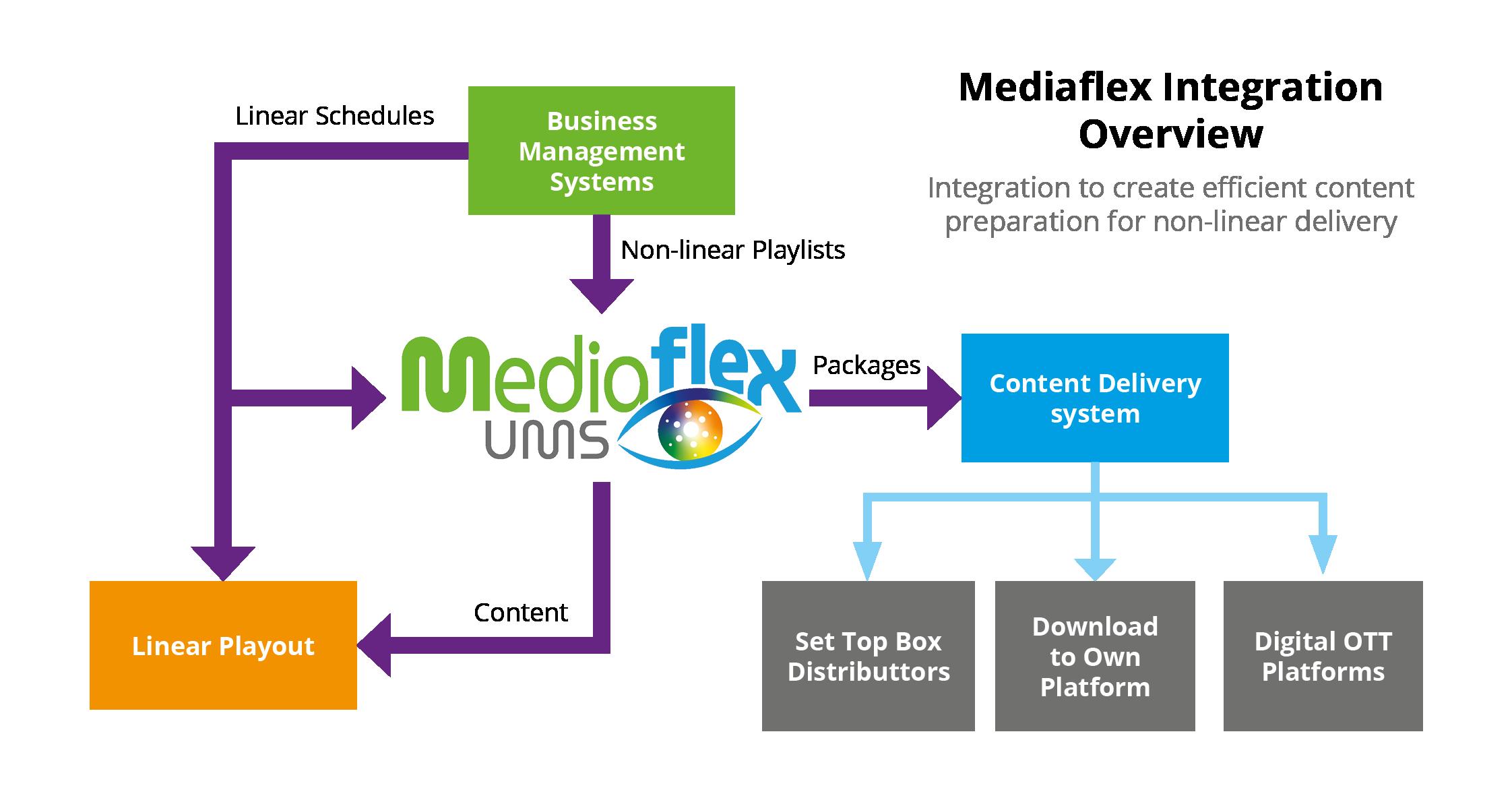Mediaflex Integration Overview