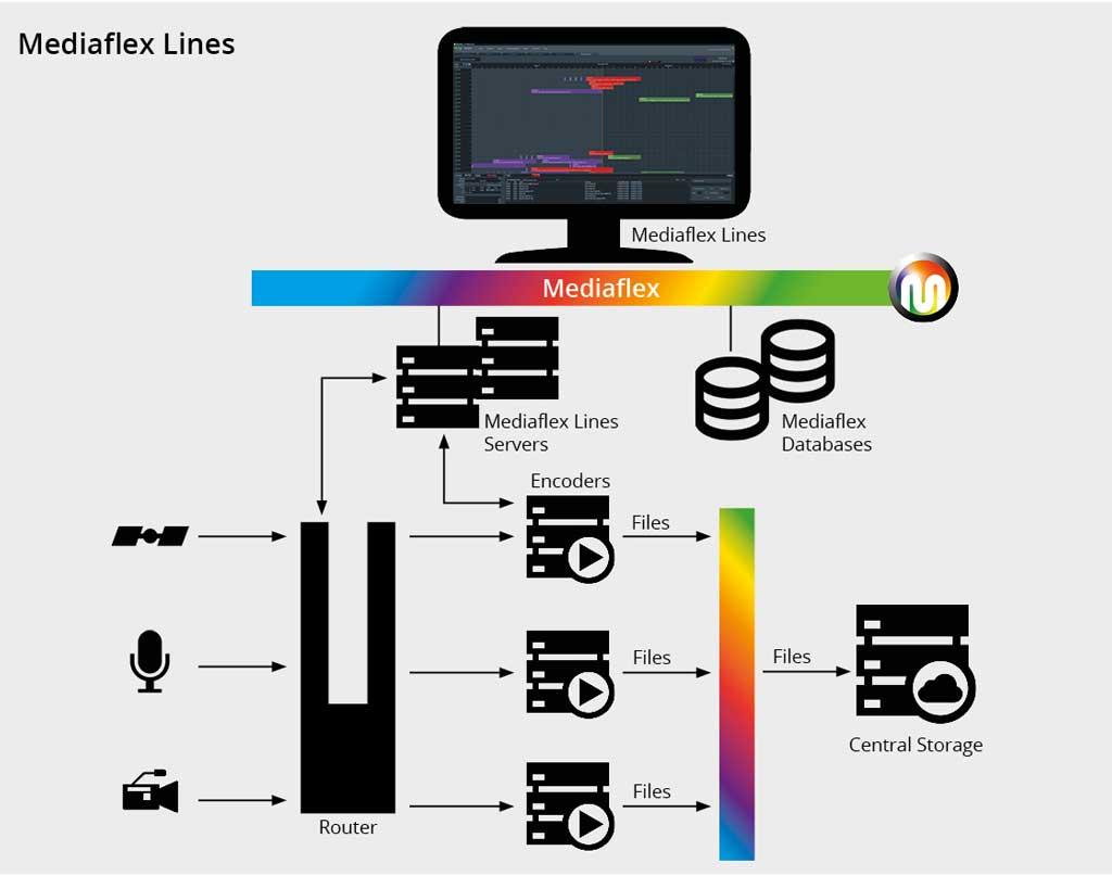 Mediaflex Lines Live Ingest